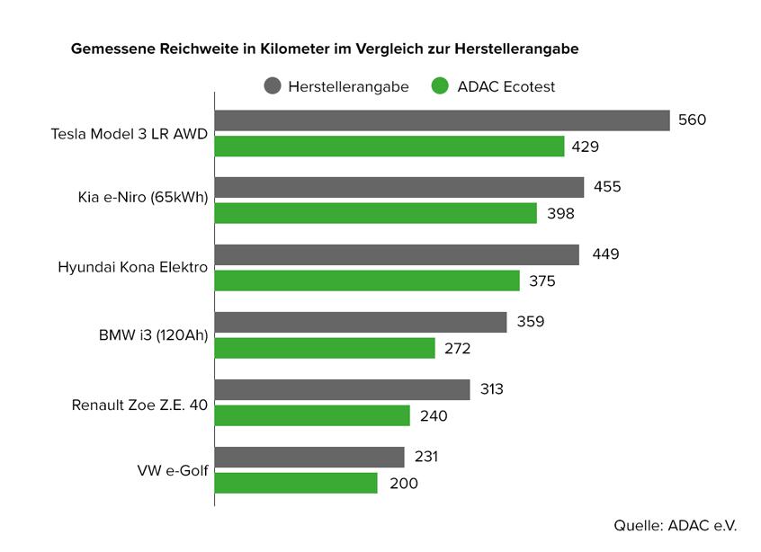 Reichweite von Elektrofahrzeugen im Vergleich